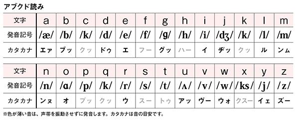 靜先生の「アブクド読み」発音道...